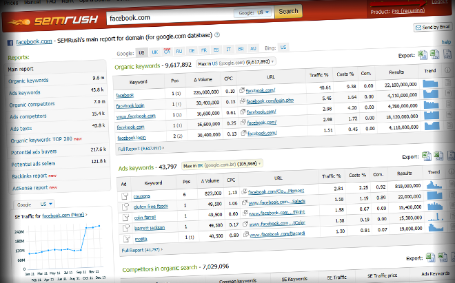SEMRush Review – Keyword and Competitive Analysis Tool